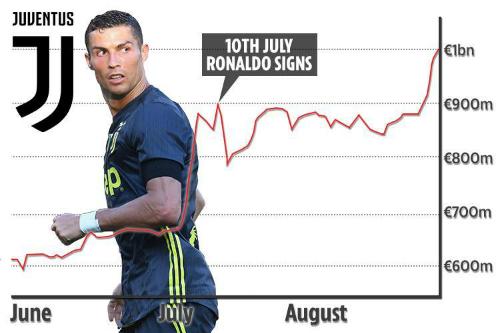 Juventus đang thắng lớn về tài chính dù chi 116 triệu đôla mua Ronaldo và đãi ngộ lương 35 triệu đôla một mùa sau thuế.