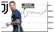 Ronaldo giúp giá trị Juventus vượt mốc một tỷ đôla