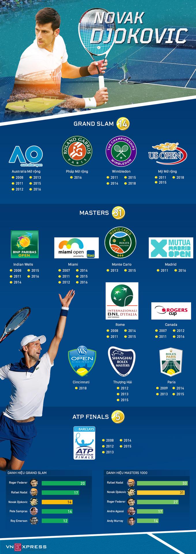 Bộ sưu tập danh hiệu đồ sộ của Djokovic