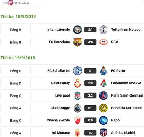 >>Xem chi tiết Lịch thi đấu và Kết quả Champions League