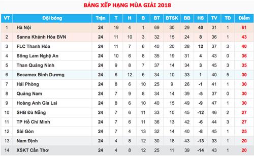 Công Phượng thất thế trong cuộc đua cá nhân ở V-League - 2