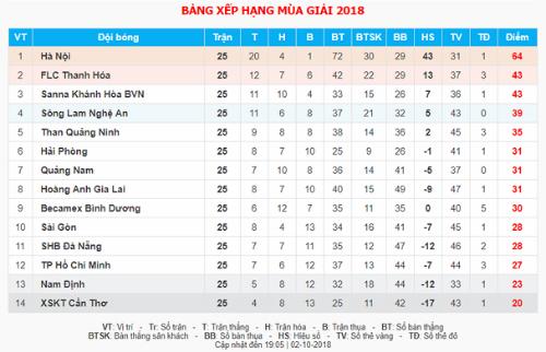 Nam Định thắng Bình Dương, rộng cửa đá play-off - 2