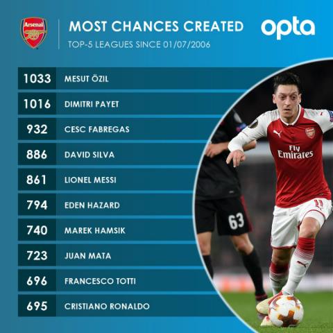 Top 10 cầu thủ tạo ra nhiều cơ hội ghi bàn nhất năm giải vô địch hàng đầu châu Âu kể từ ngày 1/7/2006. Ảnh:Opta.