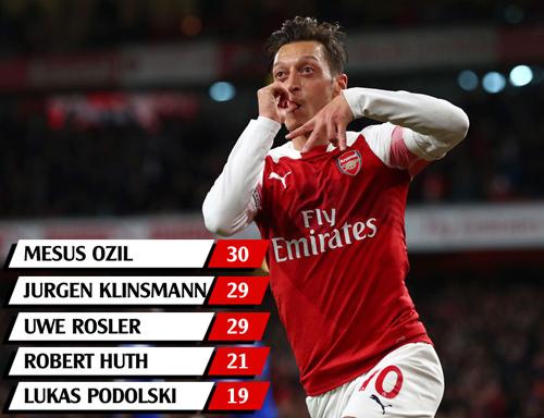 Top 5 chân sút người Đức ghi bàn tại Ngoại hạng Anh.