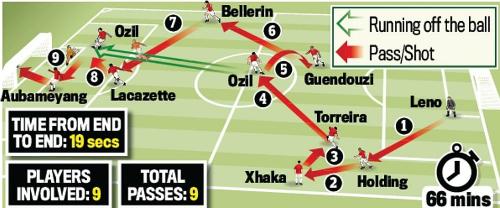 Màn phối hợpdẫn đến bàn thắng thứ ba của Arsenal. Mũi tên màu đỏ là Chuyền/Sút, màu xanh là Hướng di chuyển không bóng. Tổng cộng, pha bóng diễn ra trong 19 giây với 9 đường chuyền và sự tham gia của 9 cầu thủ Arsenal.