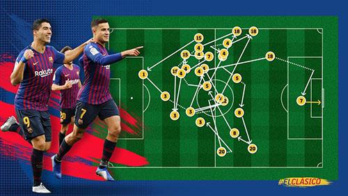 Quá trình phát triển bóng từ sân nhà dẫn đến bàn mở tỷ số của Coutinho vào lưới Real.