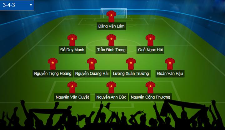 Đội hình xuất phát dự kiến của tuyển Việt Nam.