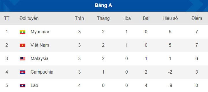 Tuyển Việt Nam đang có lợi thế giành vị trí dẫn đầu cũng như vé bán kết.