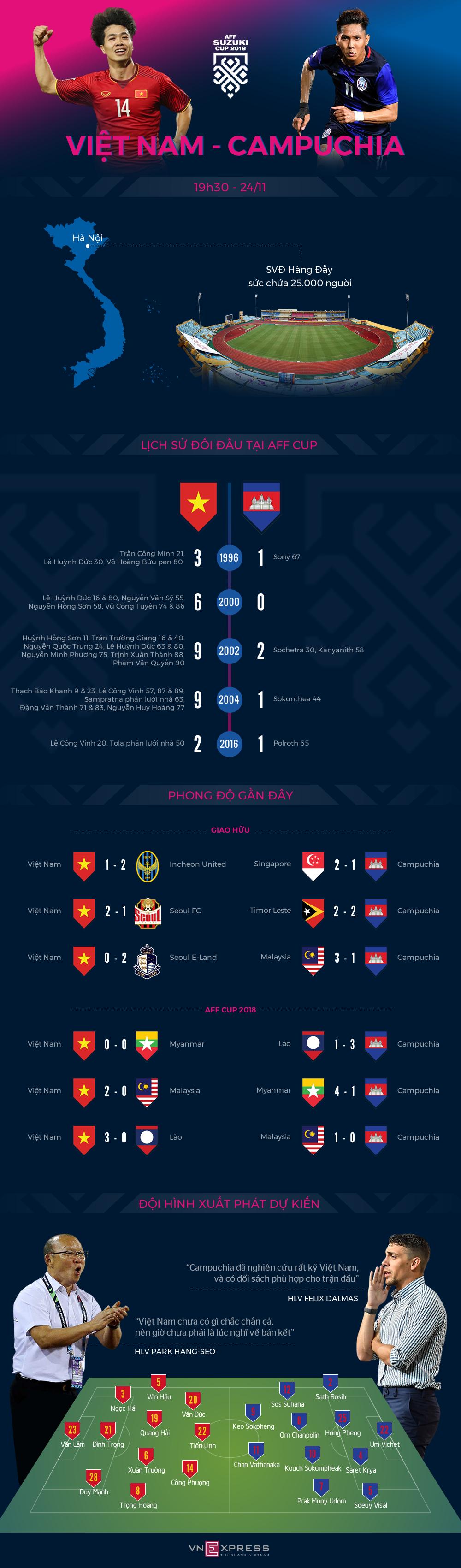 Việt Nam toàn thắng Campuchia tại AFF Cup