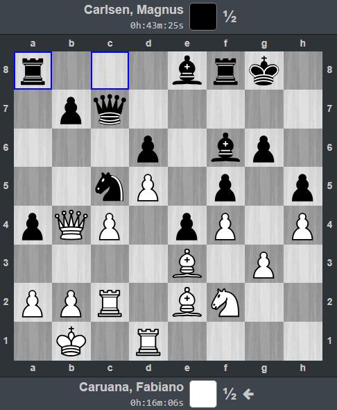 Thế cờ sau nước 31...Ra8. Trong khi Caruana đang suy nghĩ thì Carlsen đề nghị hòa. Các quân của Đen đều cơ động hơn so với Trắng. Hơn nữa, Carlsen còn có thể dồn quân để đẩy tốt b7-b5, mở đường tấn công Vua trắng.