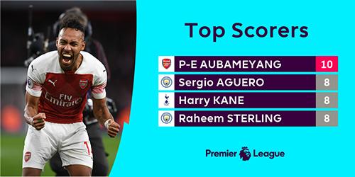 10 bàn đang có từ đầu Ngoại hạng Anh mùa này cũng giúp Aubameyang bứt lên dẫn đầu cuộc đua phá lưới.