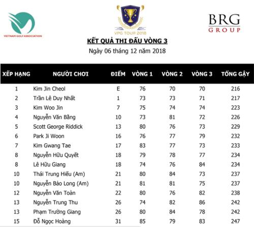 Duy Nhất duy trì cơ hội vô địch VPG Championship 2018 - 1