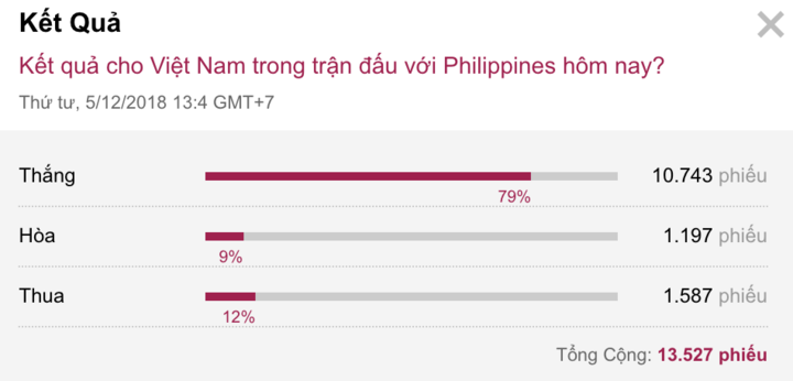 79% độc giả VnExpress dự đoán đúng về kết quả trận bán kết lượt về, với chiến thắng cho tuyển Việt Nam.