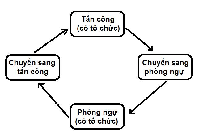 Đức Chinh, Quang Hải và trò chơi chuyển trạng thái