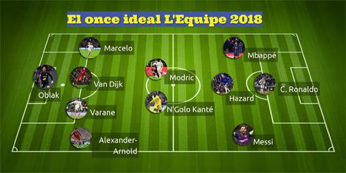 Đội hình năm 2018 của LEquipe.