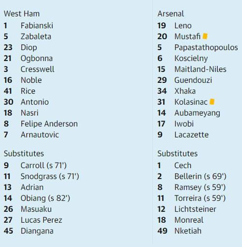 Arsenal thua trận thứ năm ở Ngoại hạng Anh - 3