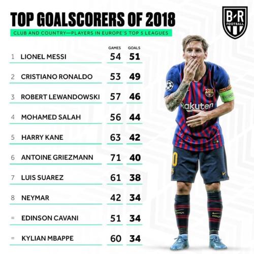 Messi đứng đầu top 10 chân sút cự pháchtrong số cầu thủ thi đấu tạinăm giải VĐQG ở châu Âu.