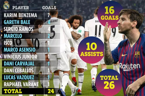 Với bàn thắng ghi được trong trận đầu tiên của La Liga trong năm 2019, Messi đã có 26 bàn từ đầu mùa - ngang bằng với cả đội Real (24 bàn tự ghi và 2 bàn do đối phương phản lưới).