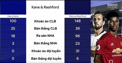 So sánh thành tích giữa Kane và Rashford ở tuổi 21.