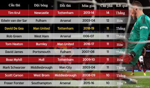 Top 10 thủ môn cản phá nhiều nhất trong một trận ở Ngoại hạng Anh thời gian 15 mùa gần nhất.