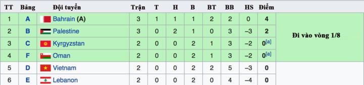 Thứ tự các đội đứng thứ ba ở Asian Cup, tính đến hết ngày 15/1. Việt Nam đang đứng thứ năm, nhưng sẽ có nhiều cơ hội đi tiếp nếu thắng Yemen.