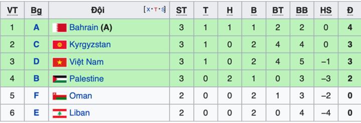 Tuyển Việt Nam lên thứ ba nhóm đội thứ ba có thành tích tốt nhất để vào vòng trong.