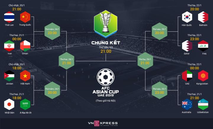 Lịch thi đấu giai đoạn knock-out Asian Cup 2019.
