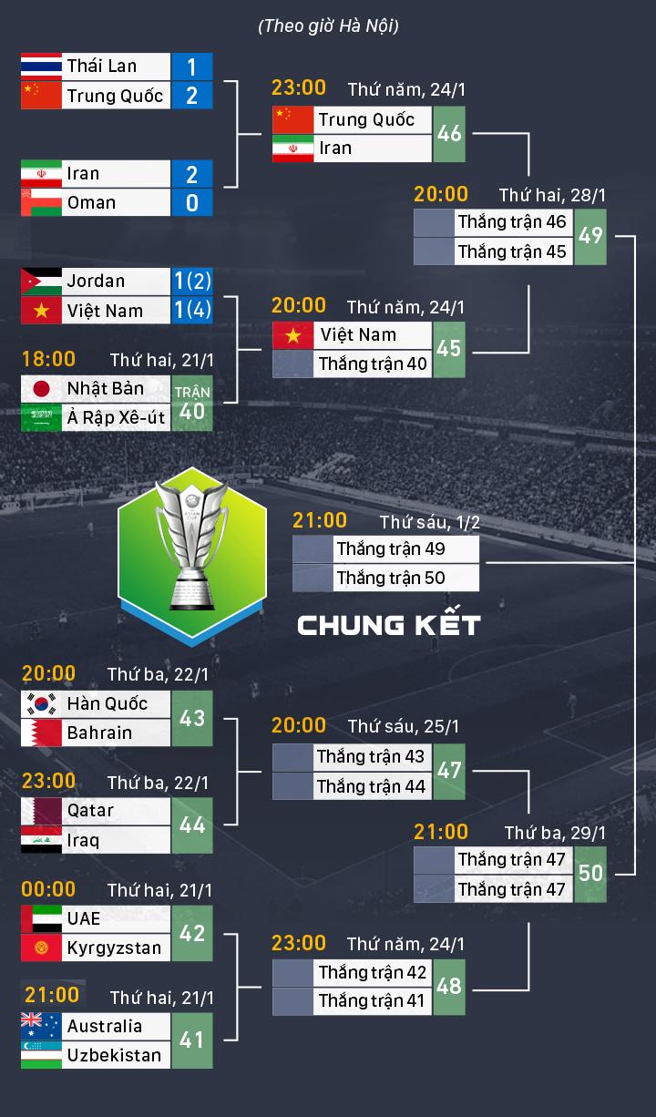 Việt Nam phải đổi khách sạn trước trận tứ kết Asian Cup - 1