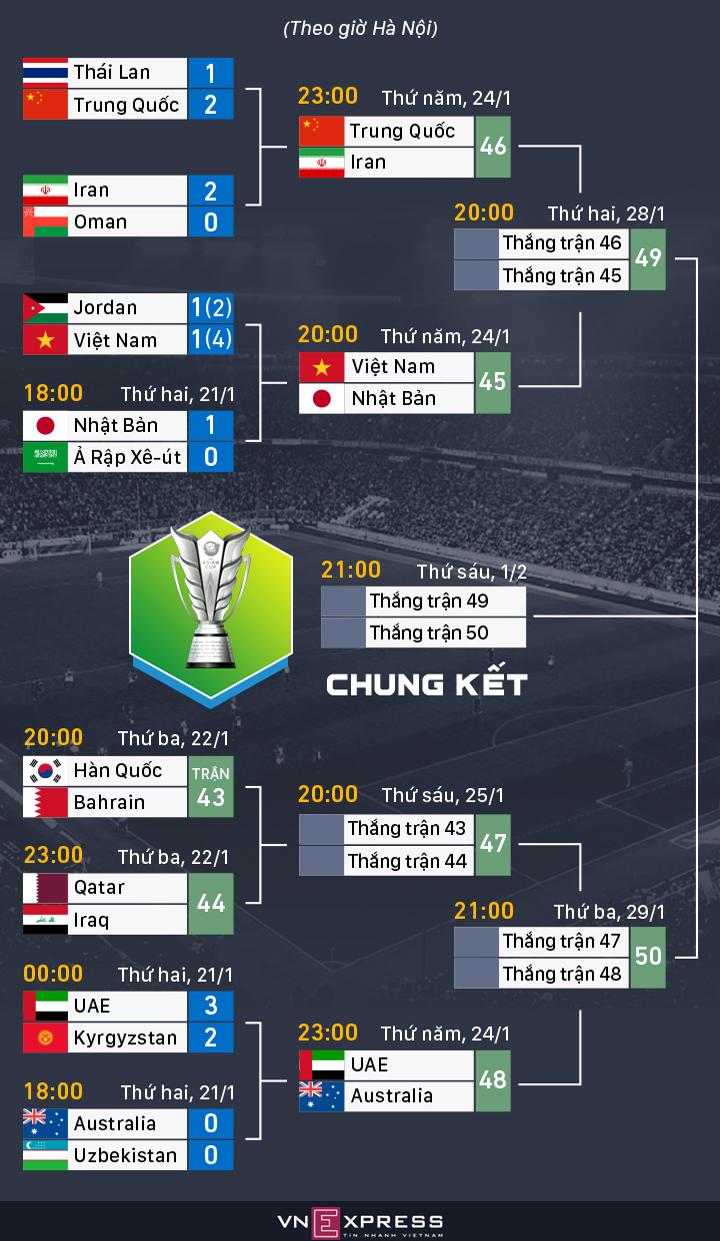 Australia vào tứ kết Asian Cup sau loạt luân lưu - 2