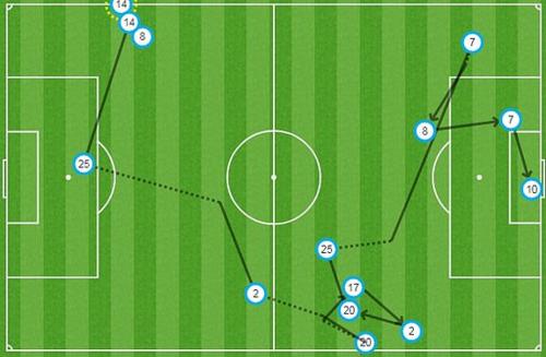 Từ quả ném biên của Laporte (số 14), Man City tạo ra 12 đường chuyền dẫn đến bàn thắng của Aguero (số 10). Ảnh: Opta.
