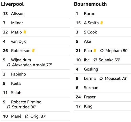 Liverpool đòi lại ngôi đầu từ Man City - 2