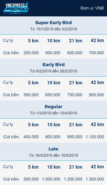 Bảng giá bib các cự ly của VnExpress Marathon 2019.
