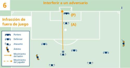 Cầu thủ việt vị (A) che tầm mắt thủ môn (P) cũng khiến bàn thắng không được công nhận.