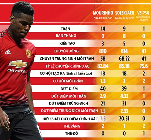 Thông số của Pogba dưới thời Mourinho, Solskjaer và ở trận PSG.