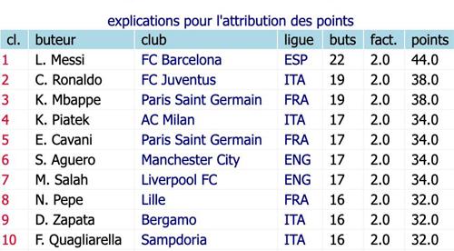 Top 10 cuộc đua Giày vàng châu Âu tính đến hết ngày 18/2.
