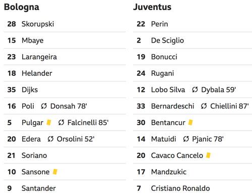 Juventus giải sầu bằng chiến thắng ở Serie A - 1