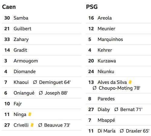 Mbappbe giúp PSG dẫn đầu Ligue I với cách biệt 20 điểm - 1