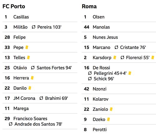 Porto vượt qua Roma sau 120 phút nhờ VAR - 2