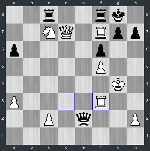 Sau những nước chạy vua liên tiếp vì bị chiếu, Trắng vừa đi 38. Rf3. Nhưng Vignesh xin thua ngay bởi Đen chuẩn bị có đòn phối hợp đơn giản. 38...Qc4 rồi 39...Qxf7. Trắng sẽmất không xe.