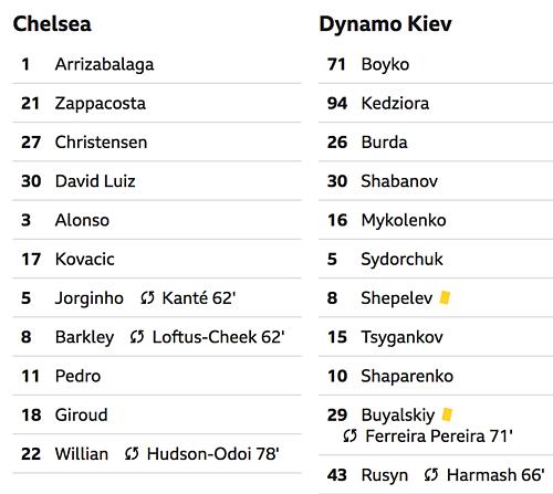 Chelsea đại thắng lượt đi vòng 1/8 Europa League - 2