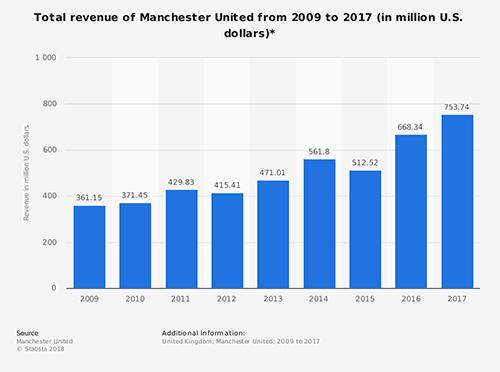 Tổng doanh thu của Man Utd nhìn chung vẫn tăng đều.