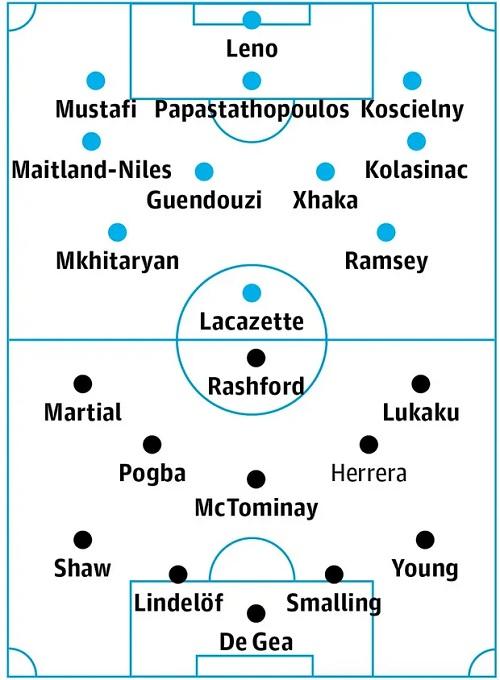 Đội hình dự kiến của hai đội. Ảnh: Guardian.