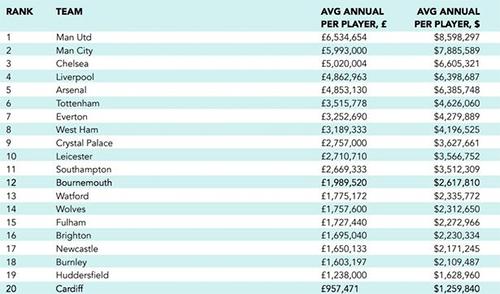 Man Utd tiêu tốn trung bình gần 8,6 triệu đôla tiền lương cho mỗi cầu thủ, cao nhất trong số 20 CLB dự Ngoại hạng Anh mùa 2018-2019.