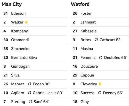 Man City tăng cách biệt với Liverpool lên bốn điểm - 2