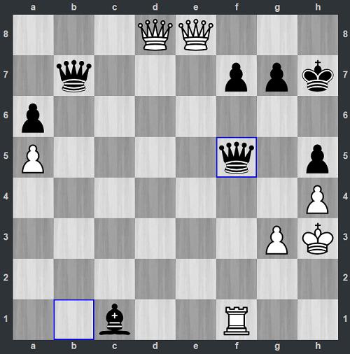 Thế cờ sau 46...Qxf5. Đen thí hậu. Lúc này Demchenko liên tục lắc đầu, còn Gukesh vừa nhìn bàn cờ, vừa thỉnh thoảng liếc lên nhìn đối thủ. Thần đồng 12 tuổi hiểu rằng cậu vừatừ thua thành thắng.Nếu Trắng đáp lại với các dùng xe ăn hậu, Đen sẽ chiếu hết ngay lập tức ở h1. Demchenko buộc phải chạy vua xuống h2, nhưng cũng không thoát được đòn chiếu hết.