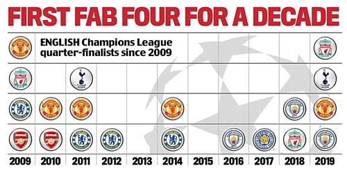 Thành tích vào tứ kết của các đội bóng Ngoại hạng Anh từ năm 2009.