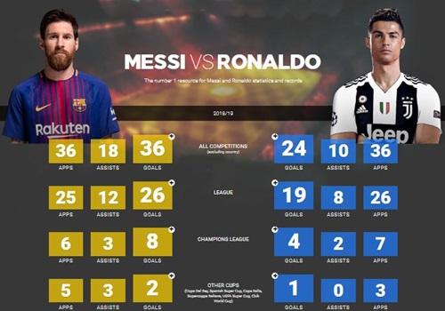 So sánh thành tích của Messi và Ronaldo trong mùa 2018-2019.(Apps: số lần ra sân -Assists: số lần kiến tạo thành bàn - Goals: số bàn thắng)