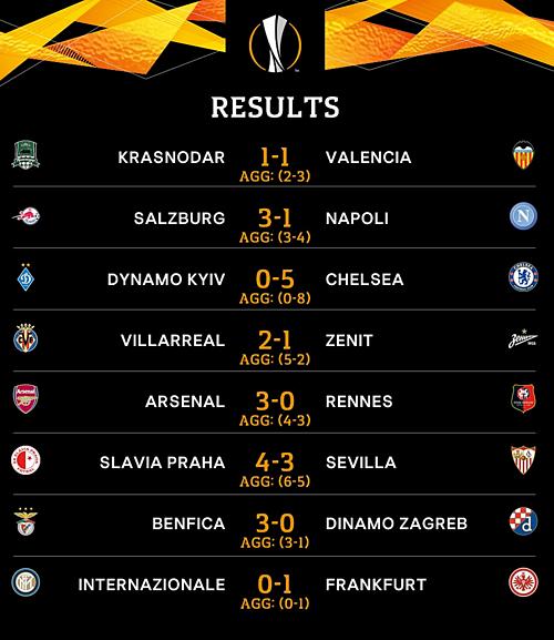 Inter bị loại khỏi Europa League - 1