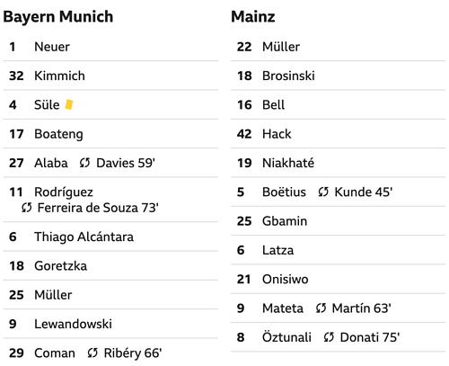 Bayern thắng 6-0, đòi lại đỉnh bảng Bundesliga - 1