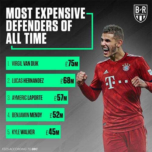 Lucas Hernandez xếp thứ hai trong top 5 hậu vệ đắt giá nhất thế giới.